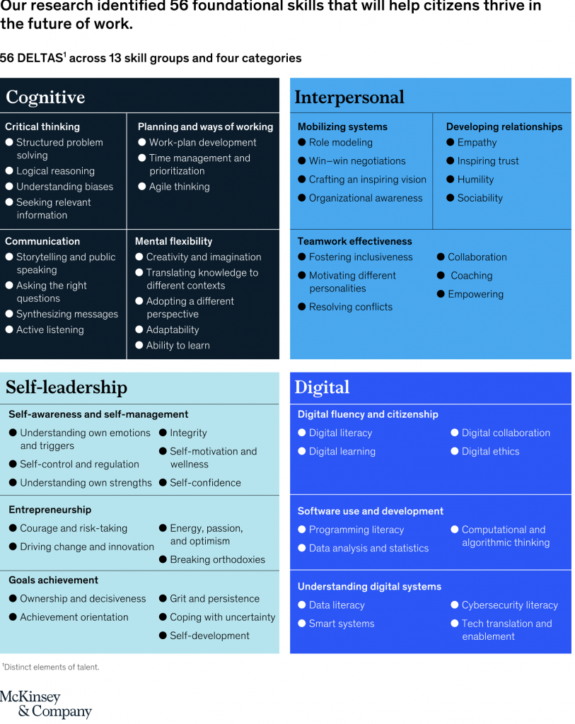 56 skills and attributes required for future workplace success